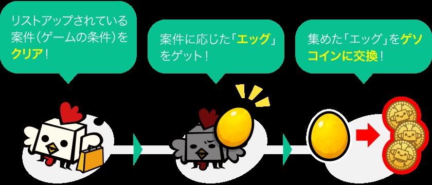 「エッグ」の集め方